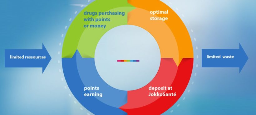 Pharmacie-communautaire : jokkosante innove dans la gestion des medicaments